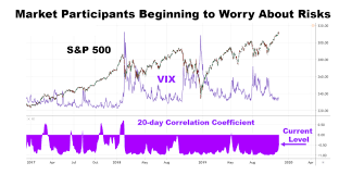 Volatility Index Chart Markets See First Significant Selling In Over A Month