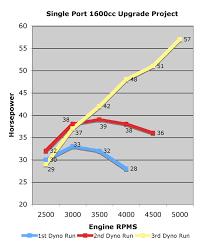 1600cc Kadron Single Port Upgrade Dyno Results