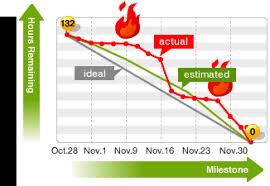What Is A Burndown Chart In Agile Kanban Agile Planning With Burn Down Chart