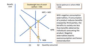 Alcohol Limit Chart Minimum Alcohol Pricing Revision Essay Plan Economics