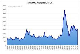 Zinc Price 1980 2010