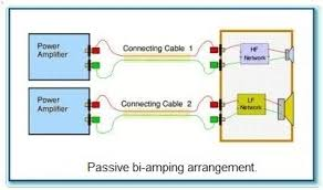 bi amping vs bi wiring what s the difference and is it audible passive bi amping