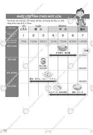 Hướng dẫn sử dụng bếp từ đơn Panasonic KZ-PH33 | Công Nghệ Nhật