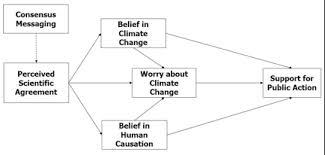 Consensus Chart Gateway Belief Model Gbm Consensus Perceived Chart Yale