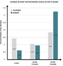 Shbg Levels Chart Oklahoma City Tulsa High Shbg Treatment Boron Supplements