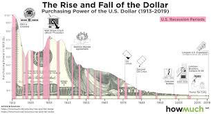 Buying Power Of The Dollar Chart Visualizing The Purchasing Power Of The Dollar Over The Last