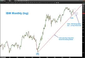 Ibm Stock Chart Shares Of Ibm Teetering On Major Trend Line Support See It