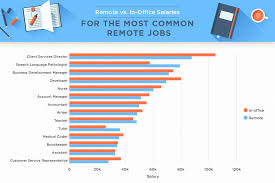 Office Salary Remote Work Vs In Office Salaries Re Engaged