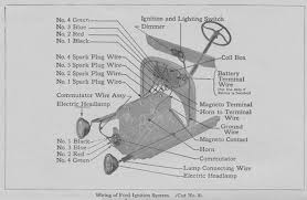 model t wiring diagram model image wiring diagram wiring diagram model a ford the wiring diagram on model t wiring diagram