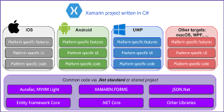 What Is Xamarin Getting Started With Xamarin Development As Of June 2018
