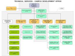 Quality Management Organization Chart Her Likes This Project Management Office Organizational