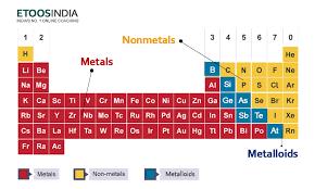 Periodic Table Trends | Electronegativity, Atomic Radius ...