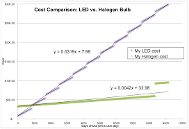 Led Halogen Equivalent Chart Lightbulb Challenge Led Vs Halogen Re Thinking