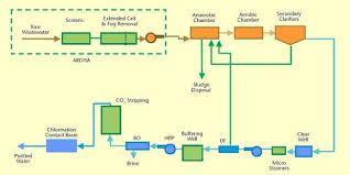 Ro Water Process Flow Chart Sulaibiya Wastewater Treatment Water Technology