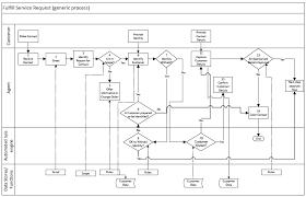 Itil Request Fulfillment Process Flow Chart Service Request Call Flowchart