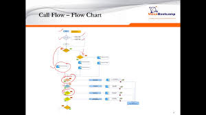 Call Flow Chart Webinar Ucce Call Flow With Cvp