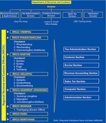 Updated Organizational Chart Of Bureau Of Customs Department Of Revenue Custom Ministry Of Finance