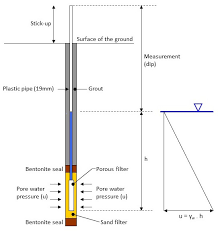 Water Pressure Depth Chart Piezometers Geotechnical Observations