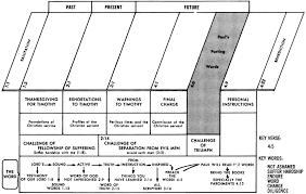 Jensen Bible Study Charts 2 Timothy 1 1 2 Commentary Precept Austin