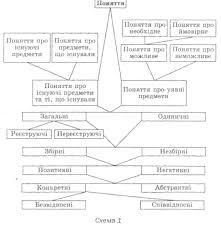 Реферат Анализ видов понятий и предложения по их использованию в  Реферат види понять логіка
