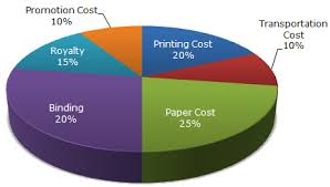 When To Use A Pie Chart Big Data Consulting Services Big Data Analytics Helical It Solutions Pvt Ltd