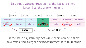 Units Of Time Chart 1 Conversions With Metric Units Using A Place Value Chart