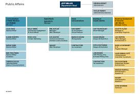 Public Affairs Organization Chart