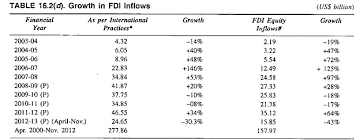 essay on foreign direct investment fdi  growth in fdi inflows