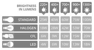 Philips Led Light Bulb E27 Warm Cool White Genuine Screw