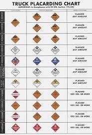 Hazmat Placards Chart Numbers Www Bedowntowndaytona Com