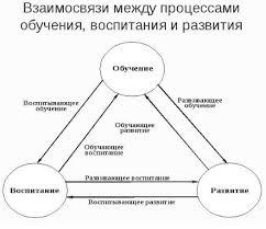 педагогический процесс Целостный педагогический процесс