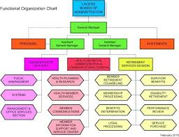 Matrix Org Chart Functional Vs Organizational Difference Between And
