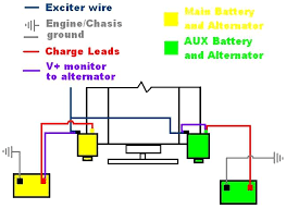 dual alternator install plowsite wire and of course grounds to engine and chasis should be the only thing in common between the two different charging systems <hr> here is a diagram
