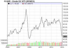 Oil Price Chart Nasdaq Oil Price Latest Price Chart For Crude Oil Nasdaq Com