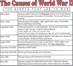 Causes Of World War 2 Essays The Causes Of World War History