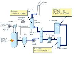 collection cement process flow diagram pictures   diagramssnox process wikipedia