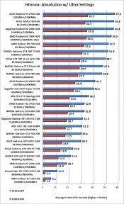Amds Gaming Gpu R9 290x Wins World Most Powerful Chip Award