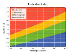 BMI, rechner für Mann, Frau und Kind mit Tabelle