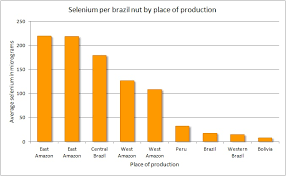Selenium Price Chart Brazil Nuts And The Variation In Their Selenium Content