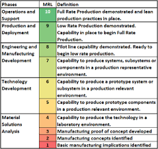 Technology Readiness Level Sensor And Assay Technology Readiness Levels Zimmerandpeacock