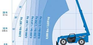 Genie 5519 Load Chart Interpreting A Telehandlers Load Charts
