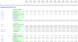 Free Profit And Loss Template Excel Profit And Loss Account Template Excel Statement Examples 2010