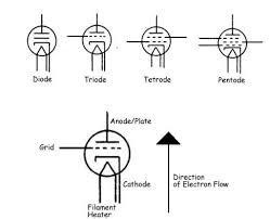 mercury magnetics 2 3 how does a tube work