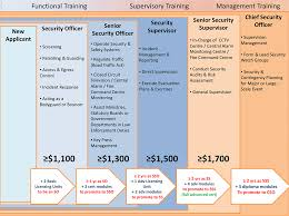 security salary progressive wage model for the security sector