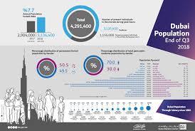 Dubai Financial Market Chart Dsc Home