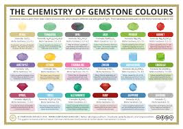compound interest what causes the colour of gemstones the chemistry of gemstone colours 2016