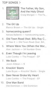 Itunes Country Charts