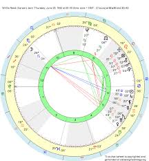Cancer Chart Birth Chart Willlis Reed Cancer Zodiac Sign Astrology