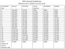 Ohio Medicaid Eligibility Income Chart 2019 Medicaid Income Guidelines Chart Medicaid Income Guidelines Ohio