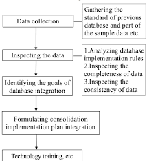 Chart Preparation Rules The Flow Chart Of Database Consolidation Preparation